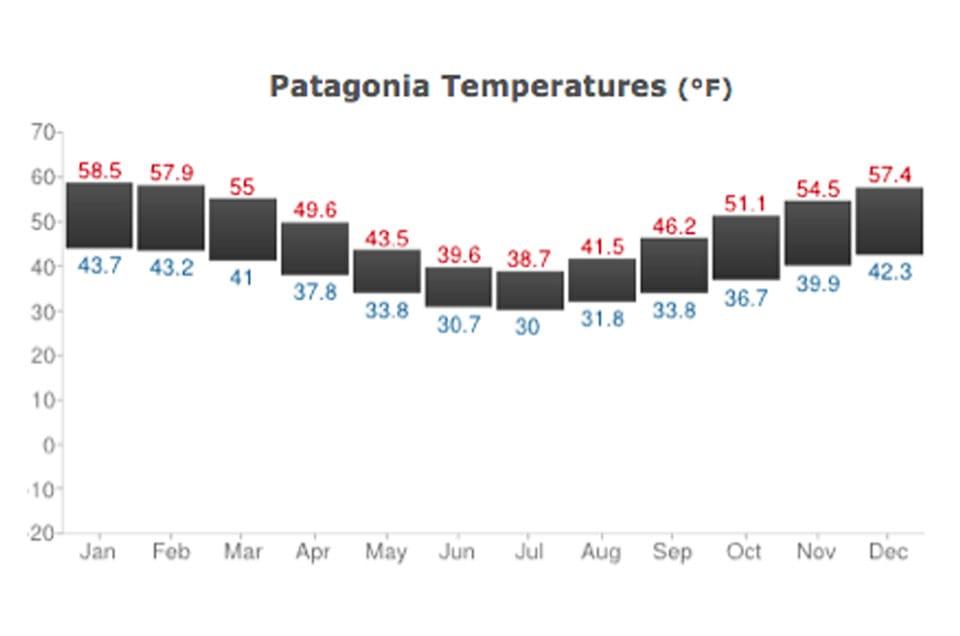 Patagonia Average Temperatures in Fahrenheit