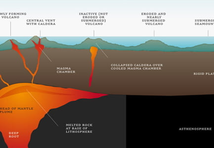 Geology of the Galapagos Islands