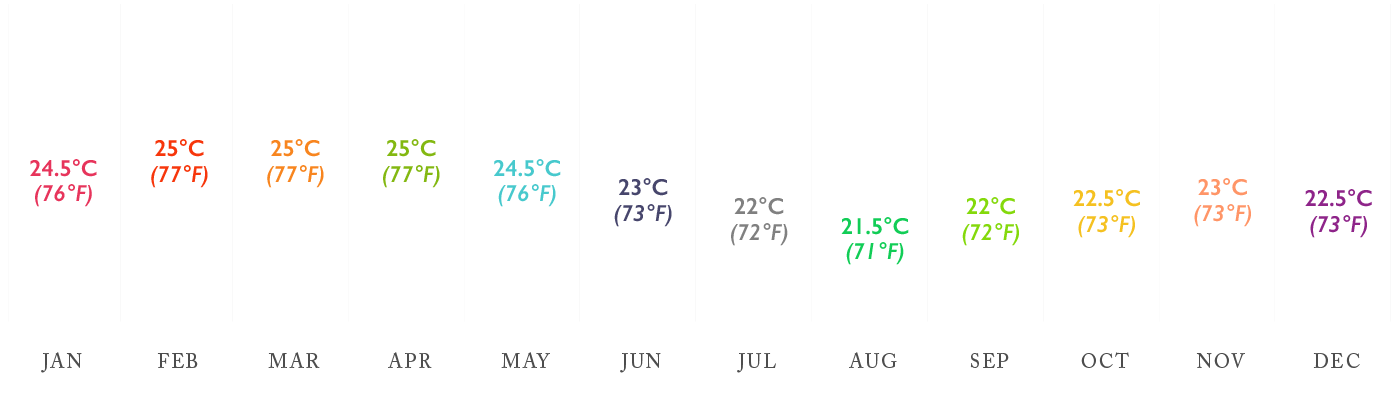High to low average Ocean Temperatures in the Galapagos